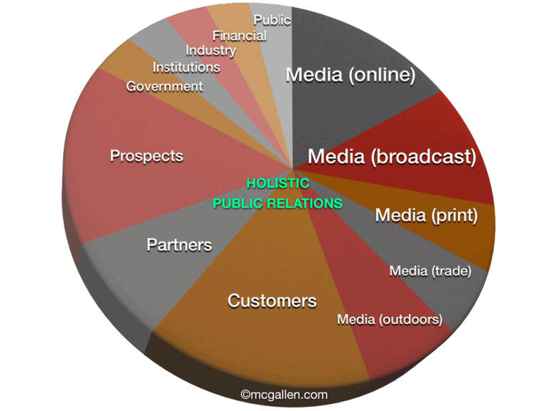 Holistic public relations (PR) - not just media relations