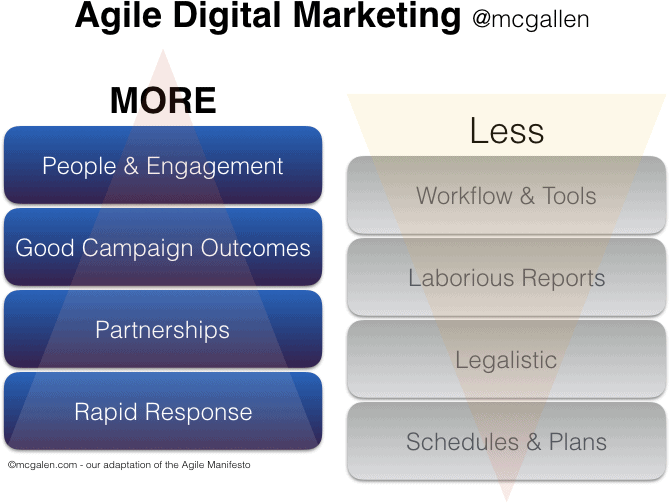 Agile Digital Marketing (McGallen & Bolden) - More about people, outcomes, partnerships and rapid response, and less about procedures, reports, legalism and plans.