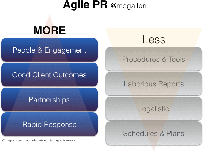 Agile PR (McGallen & Bolden) - More about people, outcomes, partnerships and rapid response