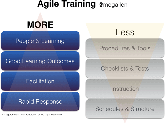 Agile Digital Marketing (McGallen & Bolden) - More about people, learning, facilitation and rapid response